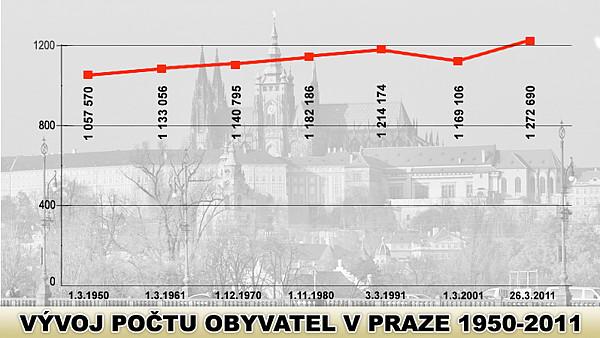 В Праге проживает 1,27 млн человек